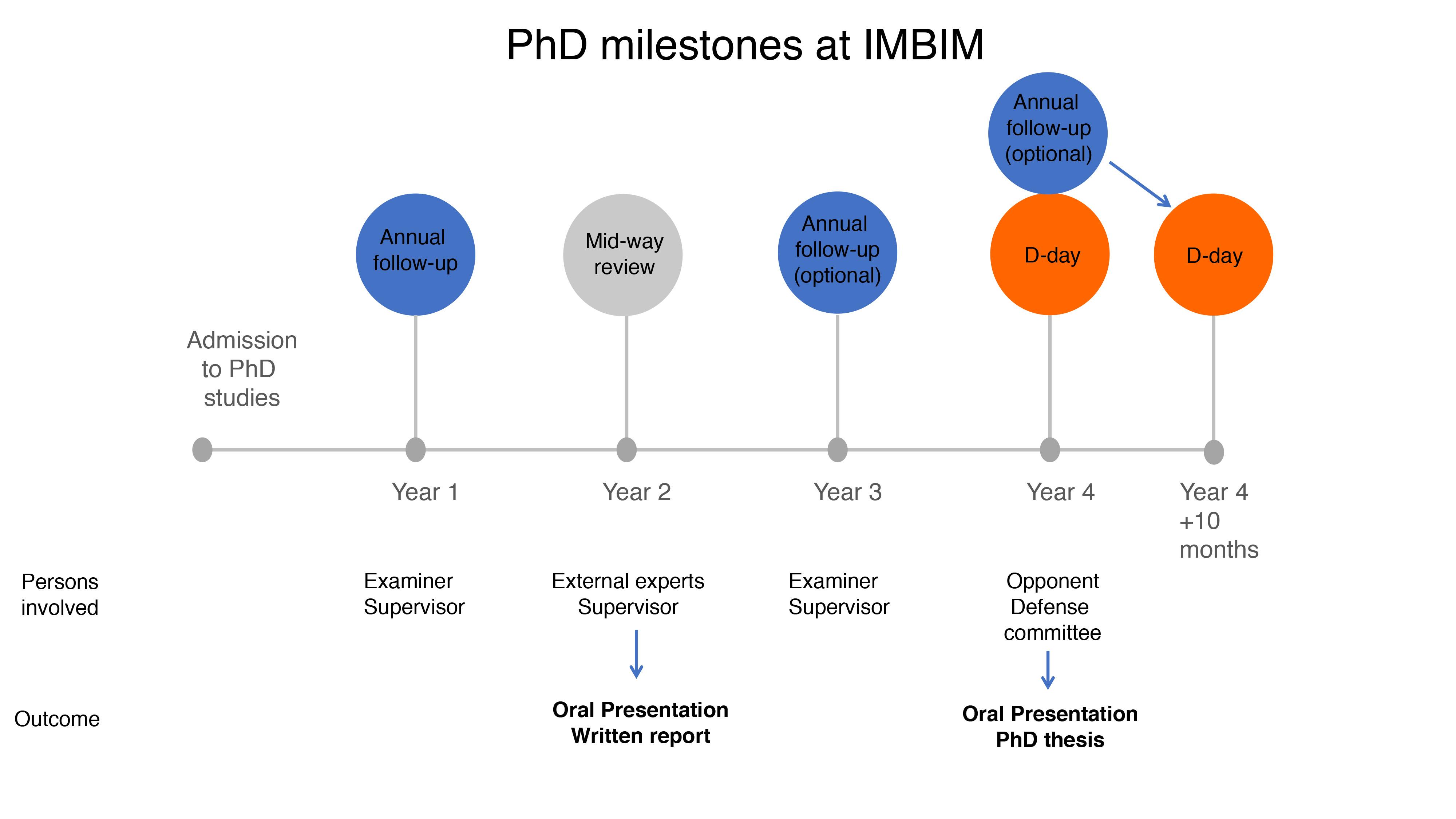 Dissertation medical school